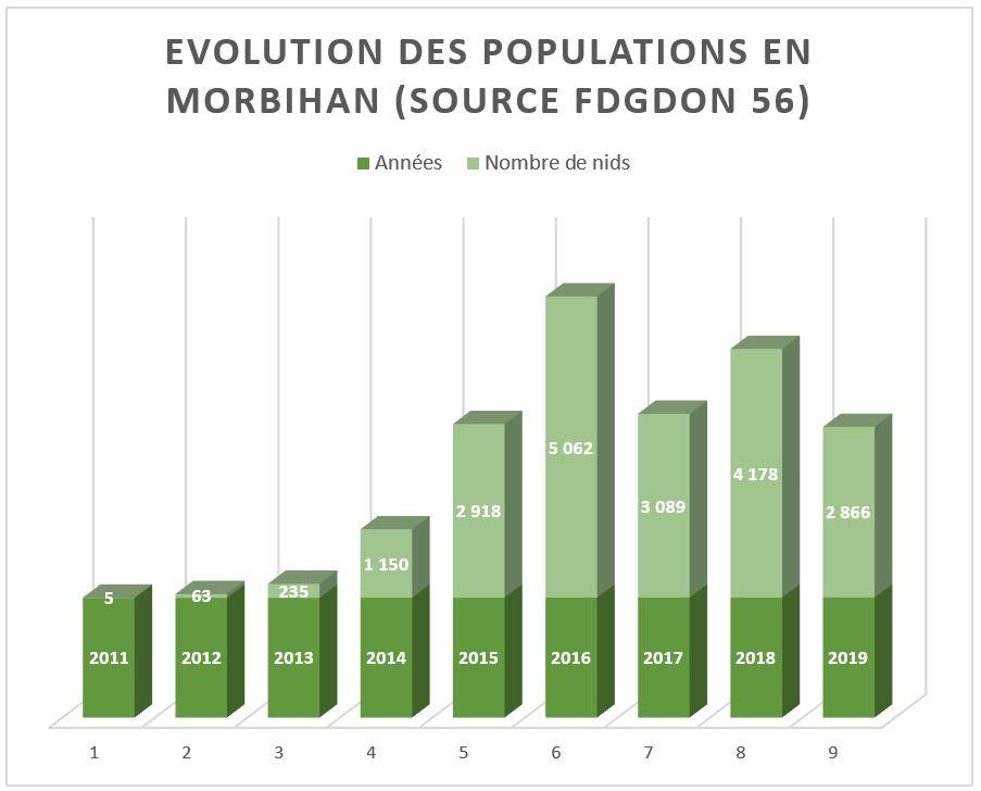 Evolution des populations en morbihan (2019)